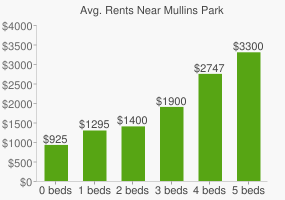 Graph of average rent prices for Mullins Park